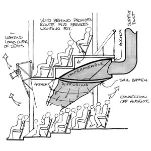 Concept sketch for fabric ducts